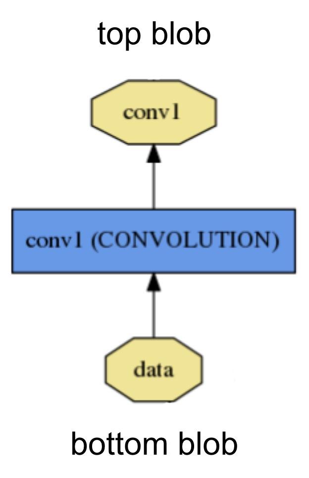 layer数据流向